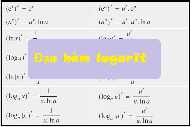 Bài tập đạo hàm logarit vận dụng cao
